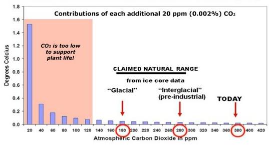 bidrag CO2