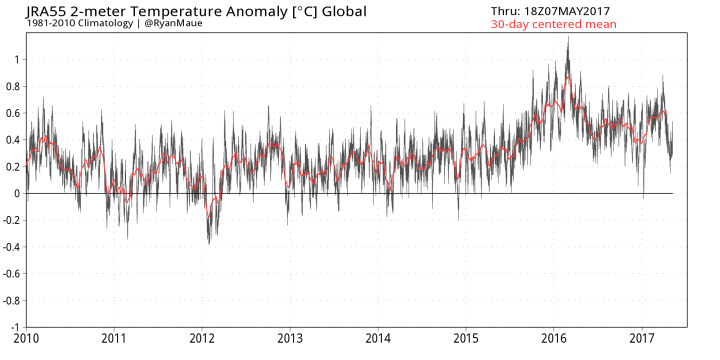 2m-global-temperature-anomaly