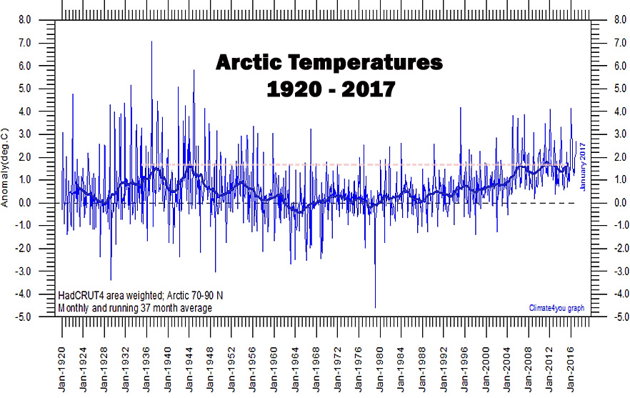 Arctic-Temperatures-1920-2017-HadCRUT4