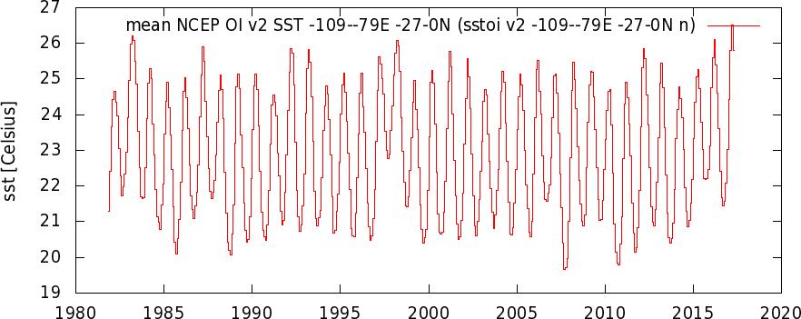 isstoi_v2_-109--79E_-27-0N_n