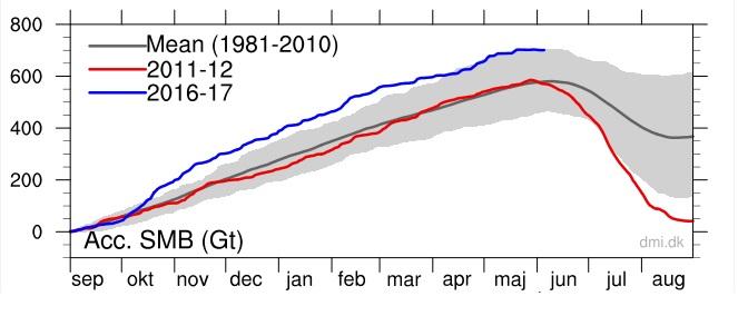 Grönlands massbalans 20170605