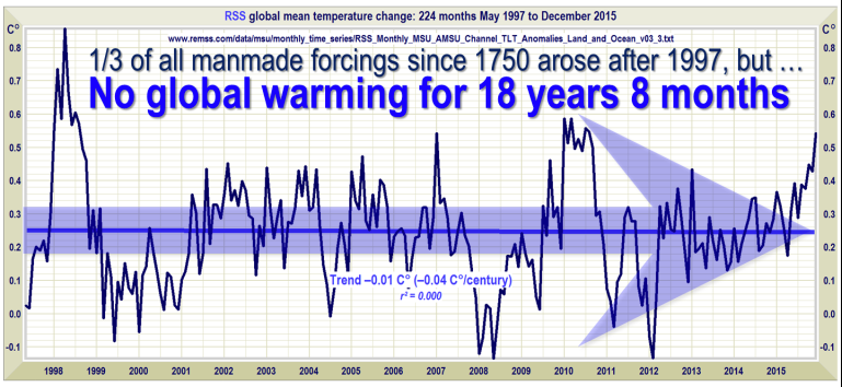 No-Global-Warming-18-years-8-months