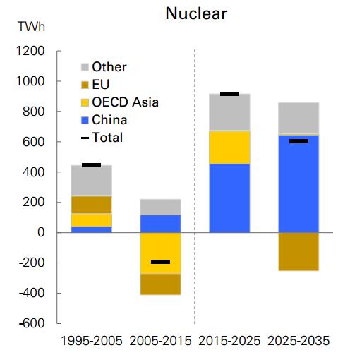 Nuclear-10y-ch