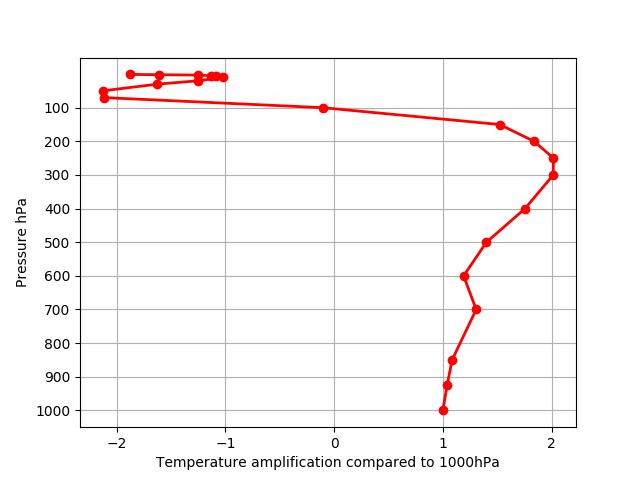 cmip5_tropical_amp