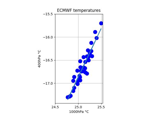 ecmwf_tropical_1000_400hPa