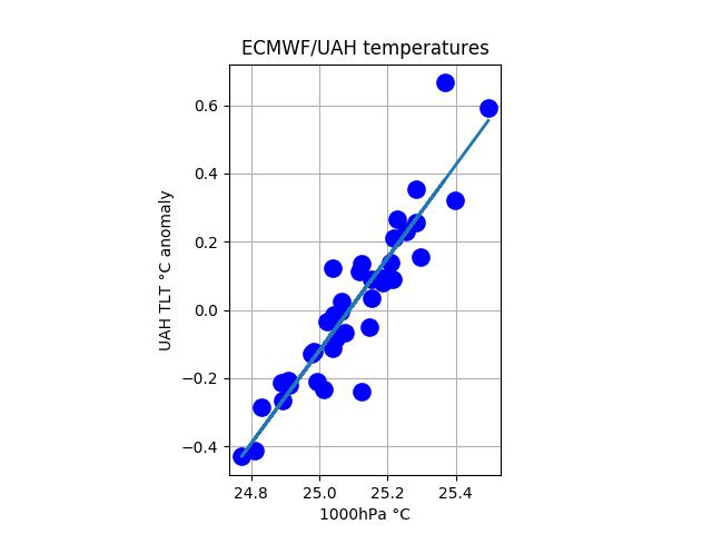 ecmwf_uah_tropical_1000_tlt