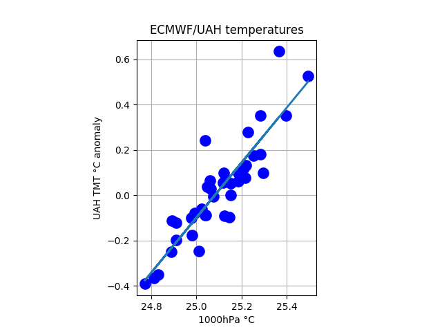 ecmwf_uah_tropical_1000_tmt