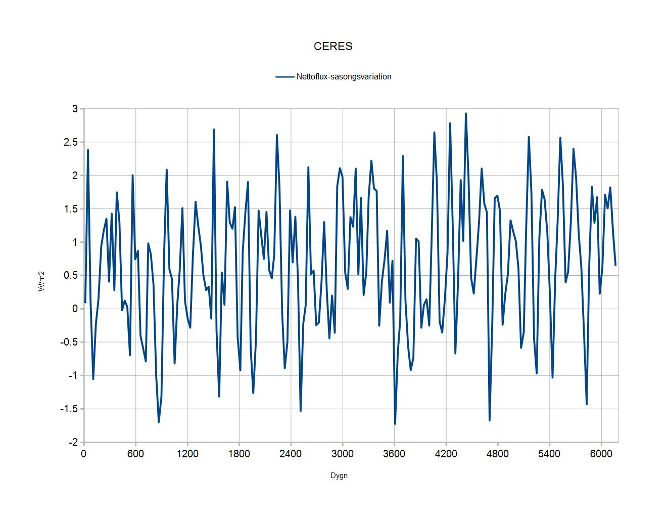 CERES_net_flux_seasons_removed