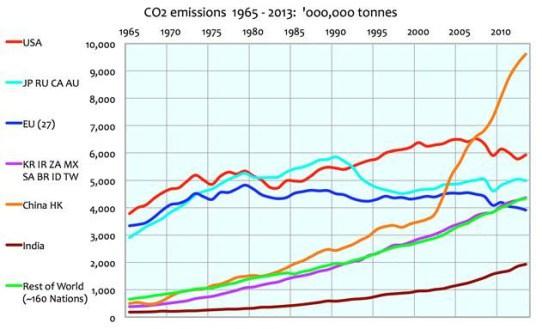 CO2 utsläpp