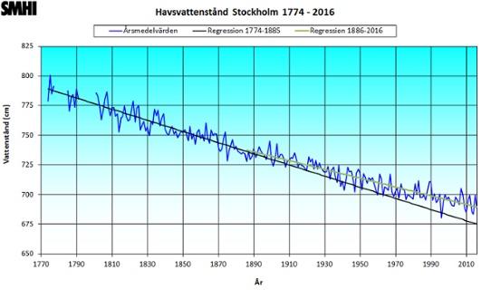 Havsvattenstand_STH