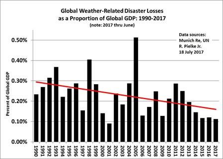 förluster i klimatkatastrofer