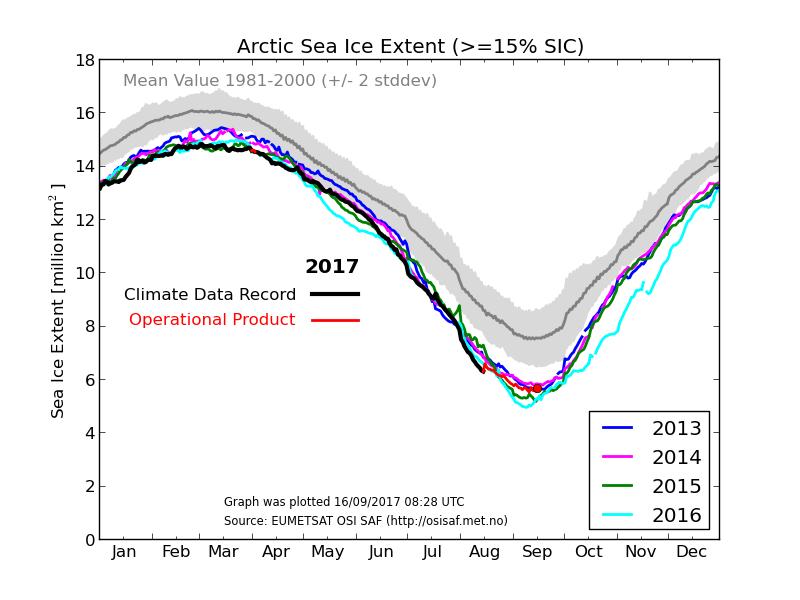 Sea_ice_ext_2017_DMI