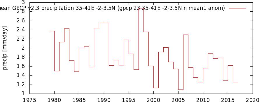 igpcp_23_35-41E_-2-3.5N_n_mean1_anom