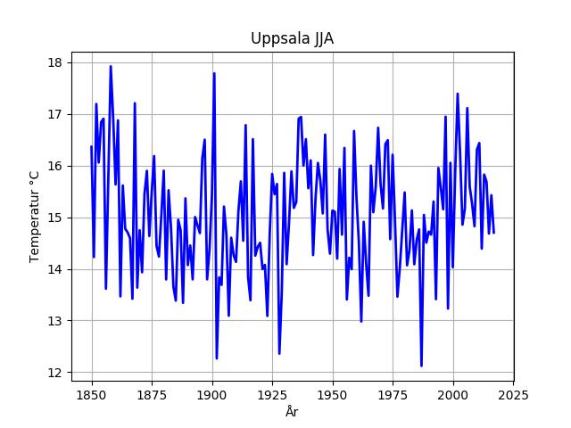 Uppsalatemperaturen för sommarmånaderna från 1850 och framåt. Notera att temperaturen har justerats med hjälp av Uppsala flygfält från 1953 och framåt för att få bort urbaniseringseffekter.