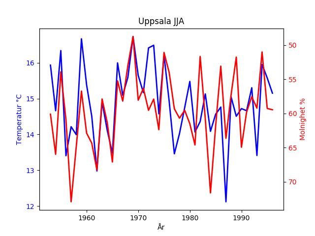 Sommartemperaturen och molnigheten för Uppsala.