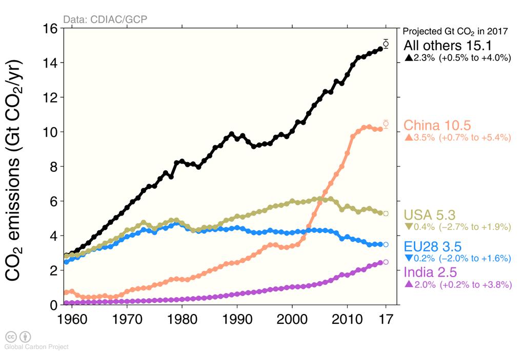 CO2 höjning