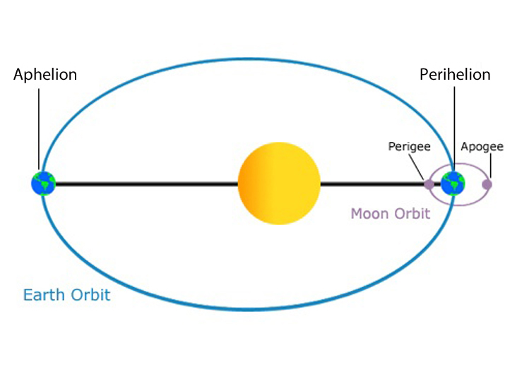 Earth_Orbit1