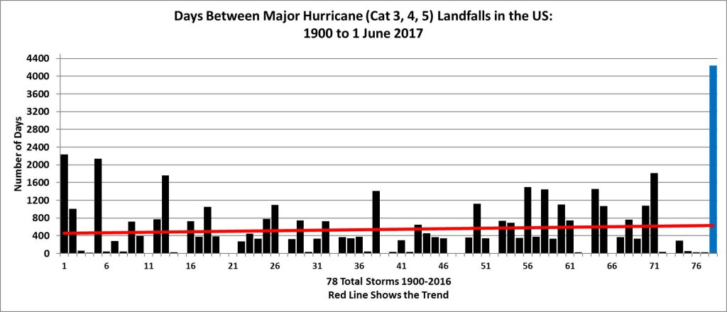hurricane-1900-2016drought