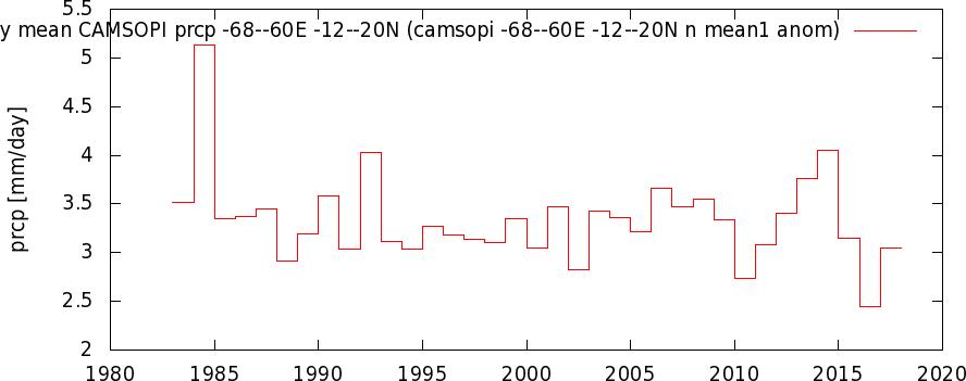 icamsopi_-68--60E_-12--20N_n_mean1_anom