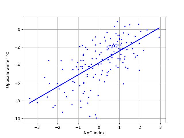 Uppsala-temperaturen  som funktion av NAO Index för december, januari och februari