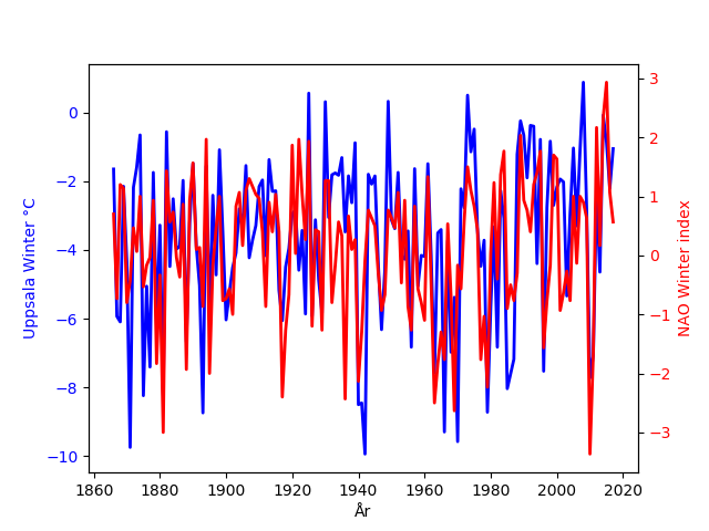 NAO Index och Uppsala-temperaturen för december, januari och februari.