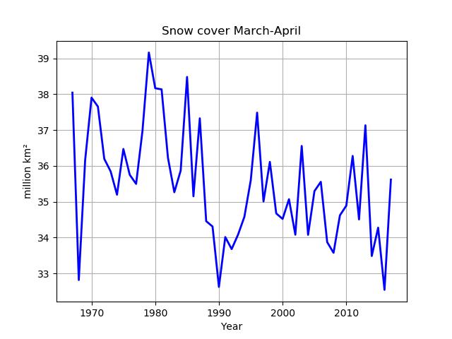 Medelsnötäcket för norra halvklotet för månaderna mars och april.