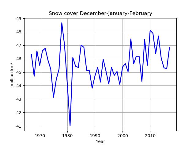 Medelsnötäcket på norra halvklotet för vintermånaderna