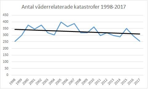 Katastrofer per år 1998-2017