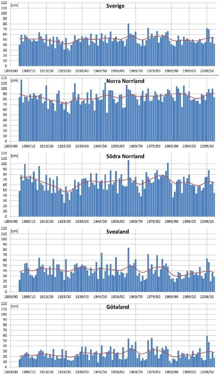 Vinterns största snödjup under vintrarna 1904/1905 till 2013/2014