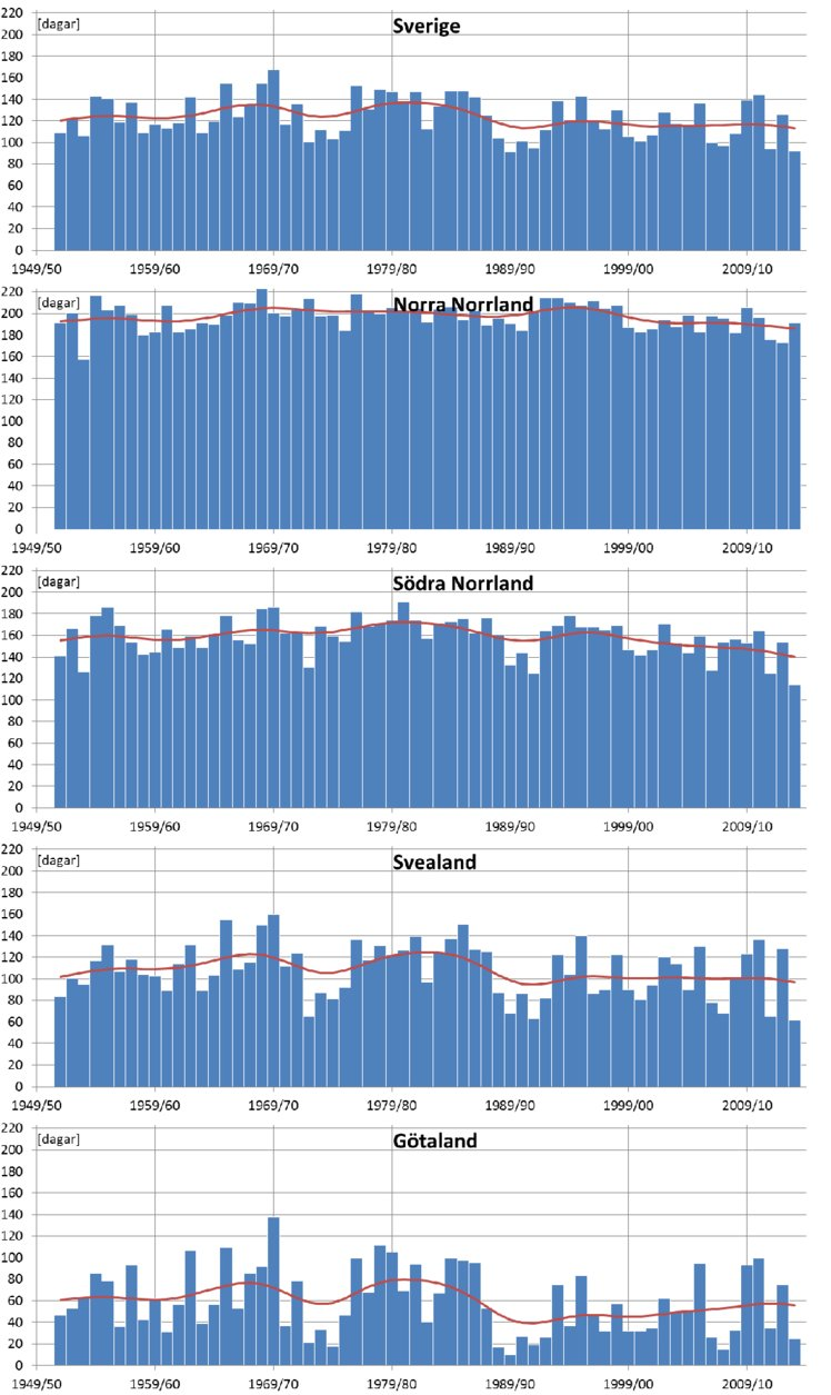 Antal dagar med snötäcke, minst 1 cm, under vintrarna 1951/52 till 2013/14.