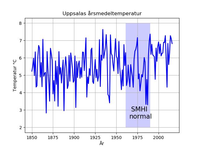 Uppsalas årsmedeltemperatur för åren 1850-2016