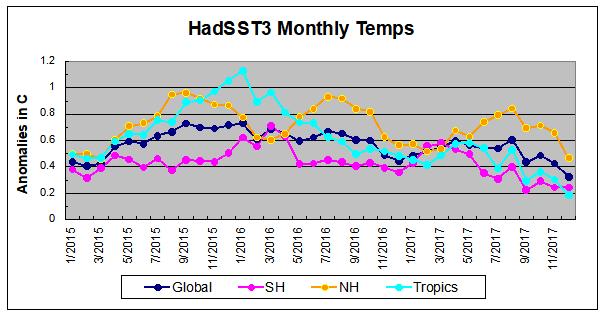Havstemperatur feb 17