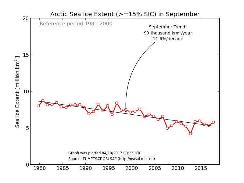 arktisk is 2
