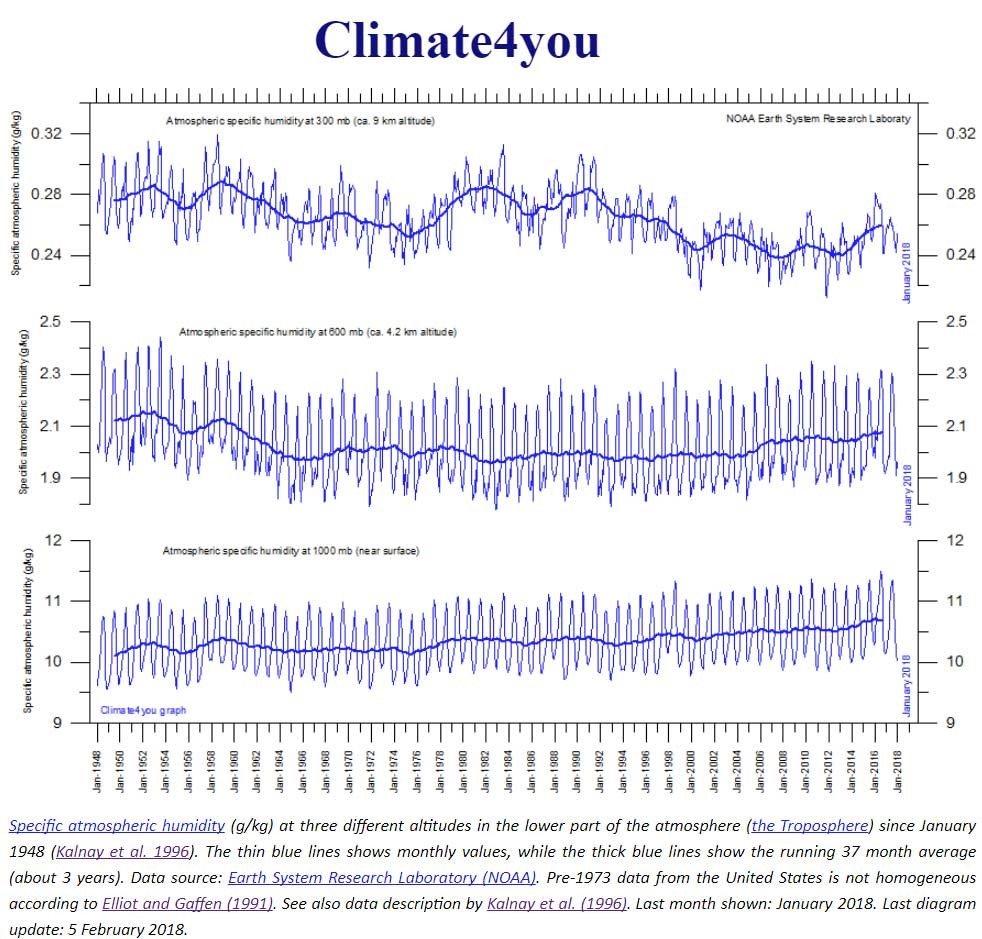 climate4you 1