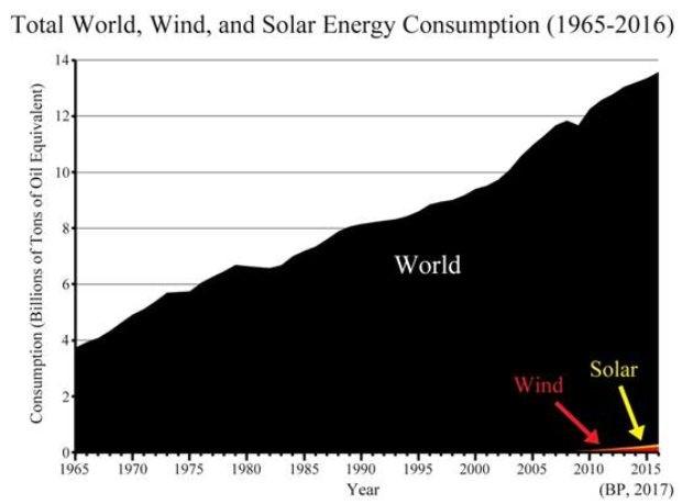 global energiproduktion