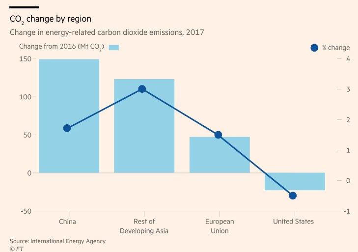 CO2 per region