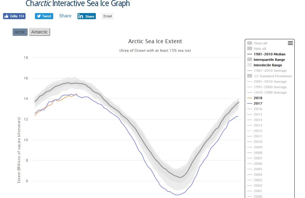 Havsisen i Arktis_20180319
