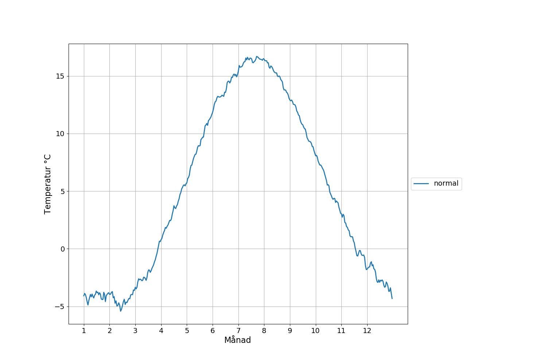 Uppsalas normaltemperatur för åren 1850-2017.