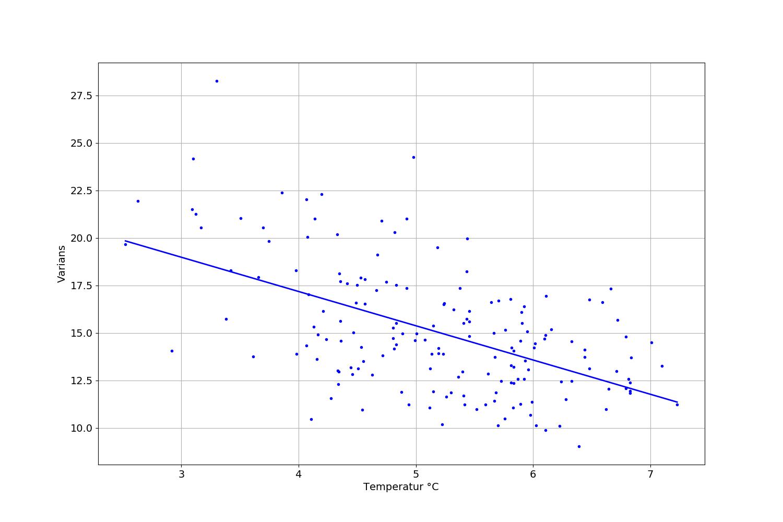 Årsvariansen som funktion av årsmedeltemperaturen