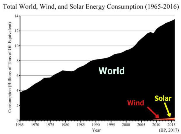 global-energiproduktion