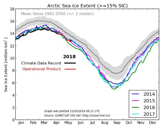 Arktis ishavsutbredning 20180521