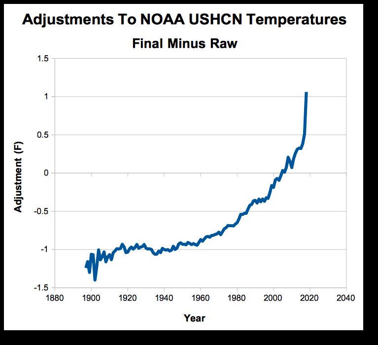 NOAA 1