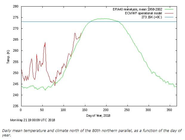 Temperatur Arktis 20180521
