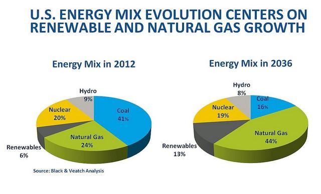 US energimix