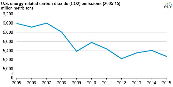 US utsläppsminskning