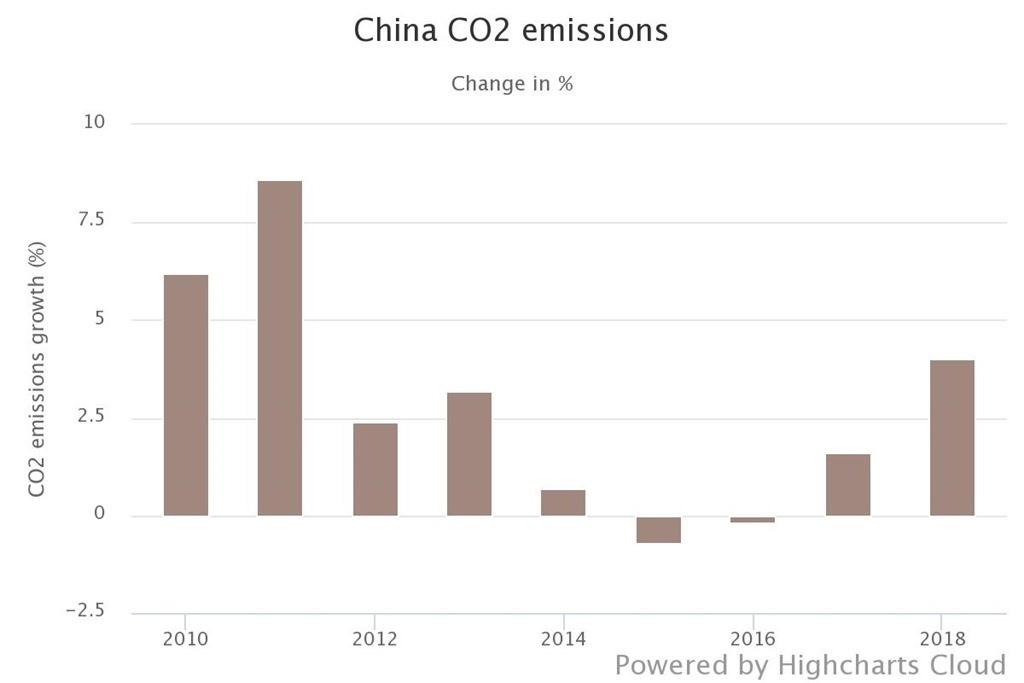 kina utsläpp