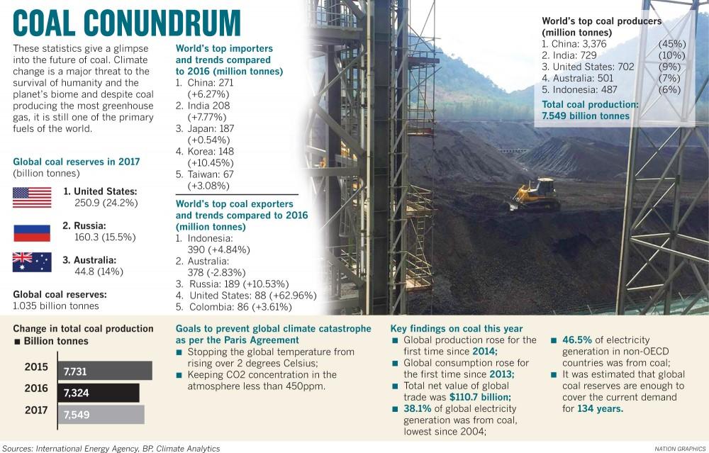 kolproduktion