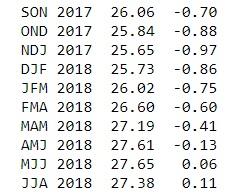 ONI3.4_2017-2018