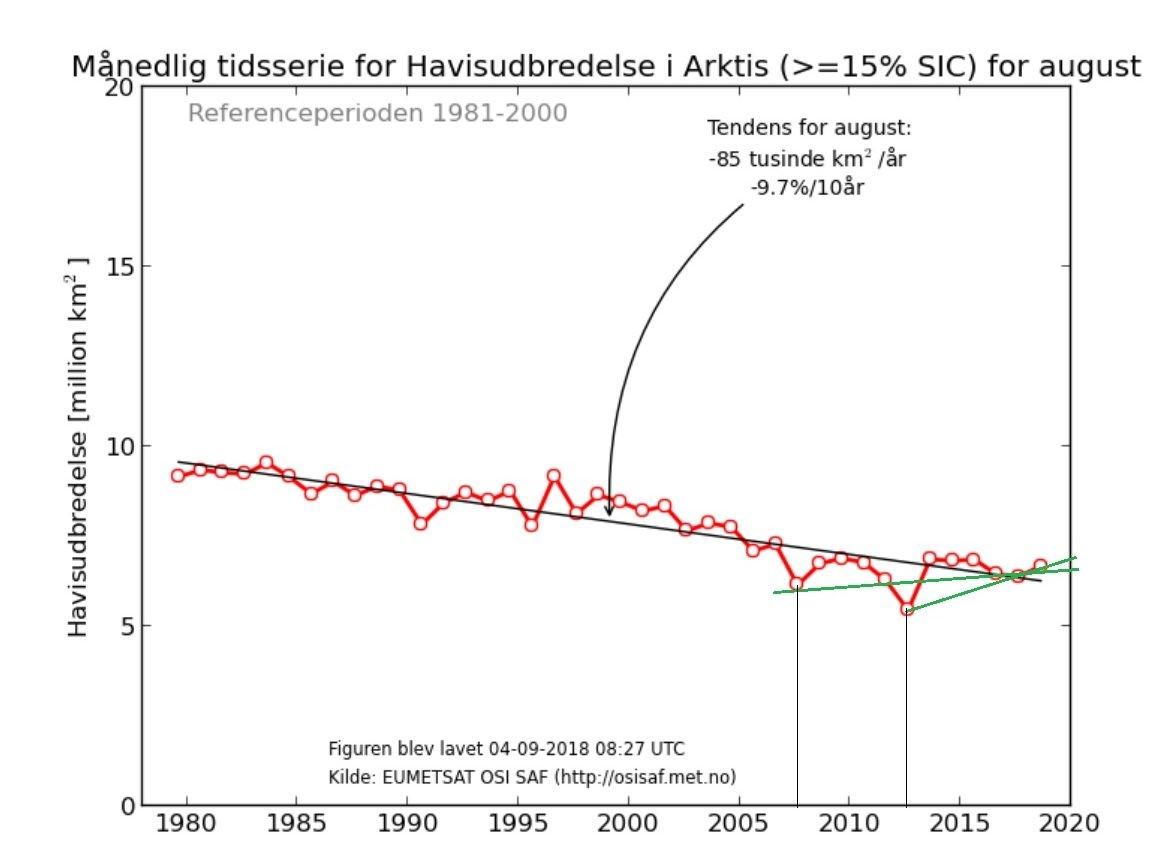isutbredning 1980-2018