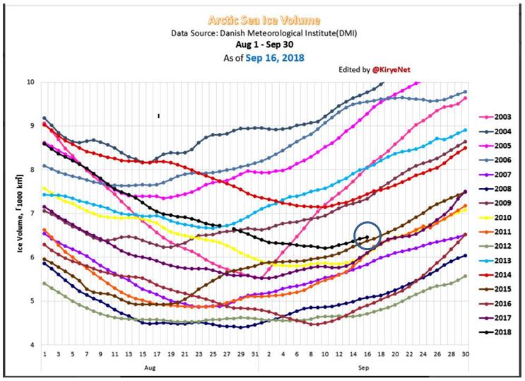isutbredning 2003-18
